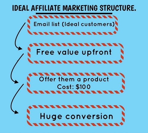 8 Rules To Becoming A Successful Affiliate Marketer